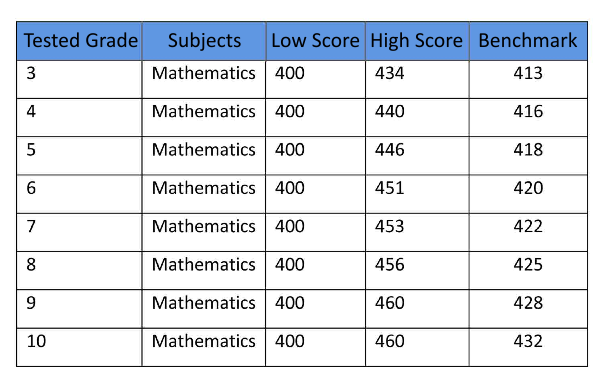 body_mathscores