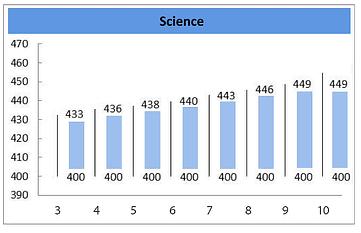 body_science