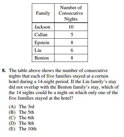 sat essay question 2008