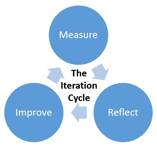 40_iterationcycle.jpg