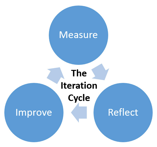 40_iterationcycle.jpg