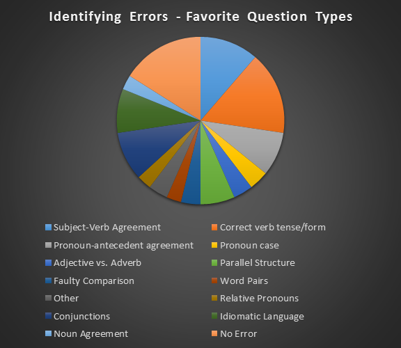 Identifying_Errors_Chart.png
