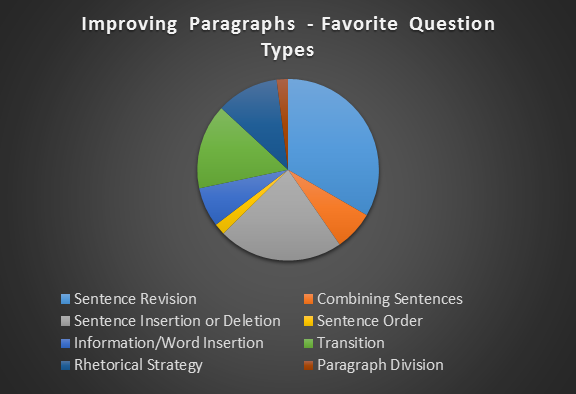 Improving_Paragraphs_Chart.png