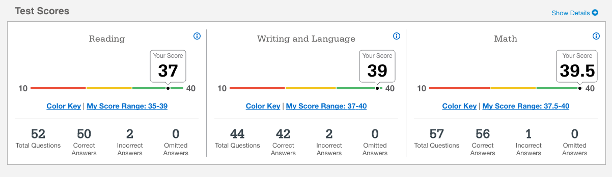 subscores for the essay portion of the sat range from