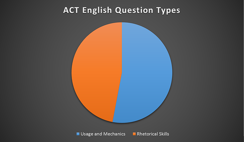Question regarding ACT or SAT...?