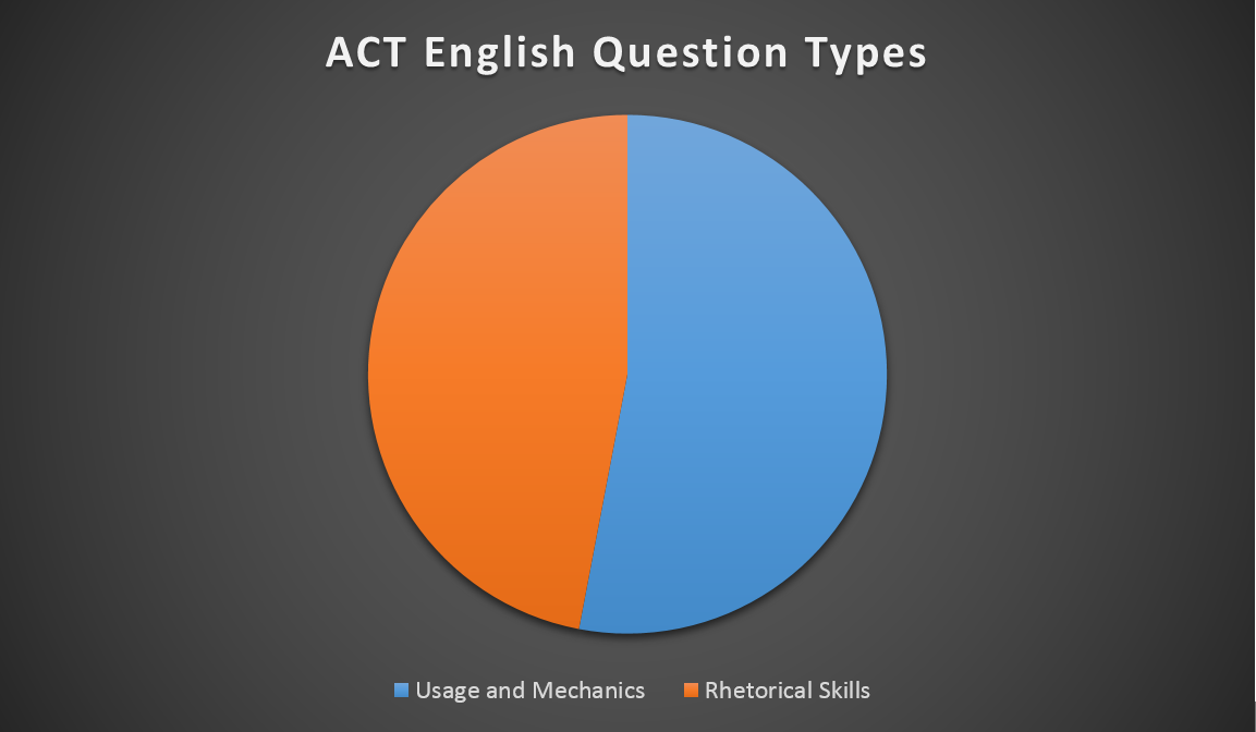 act_english_question_types