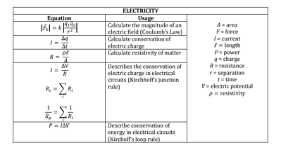 body-ap-physics-1-electricity-table