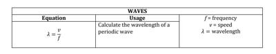 body-ap-physics-1-wave-table