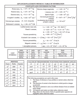 body-ap-physics-equation-sheet-official