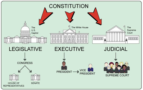 body-branches-of-government