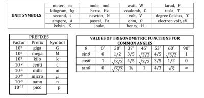 body-units-and-symbols