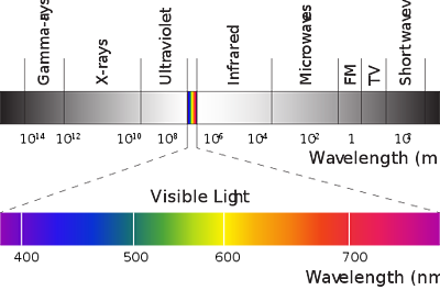 body-visible-spectrum-wikimedia-mndnf