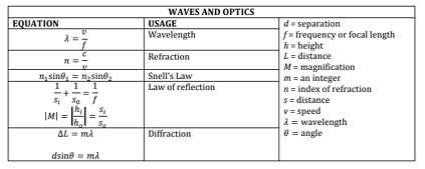 body-waves-and-optics