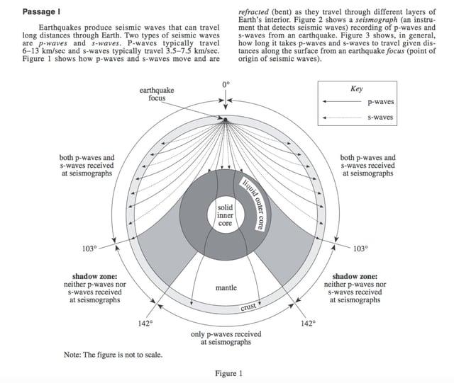 body_ACTSciencetheonlyactualsciencepassage.jpg