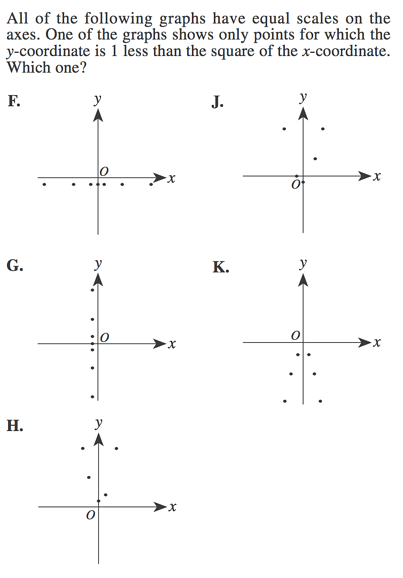 Algebra Functions On Act Math Lesson And Practice Questions