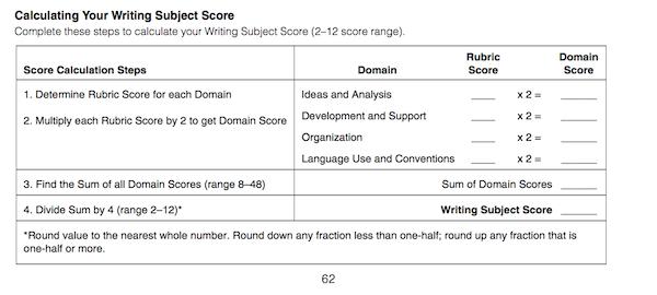 Score range for act writing