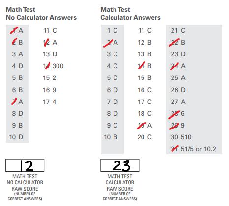 body_PSAT_math_answer_key.png