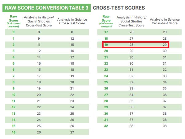 new psat conversion chart