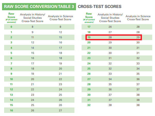 body_PSAT_scaled_cross-test_scores.png