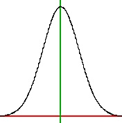 SAT Standard Deviation: What Does It Mean for You?