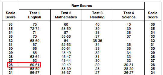 Act score chart: raw score conversion to scaled score.