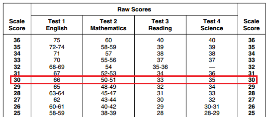 body_act_score_conversion_table_30.png