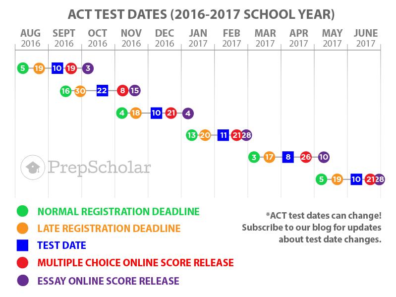 Sat score release dates