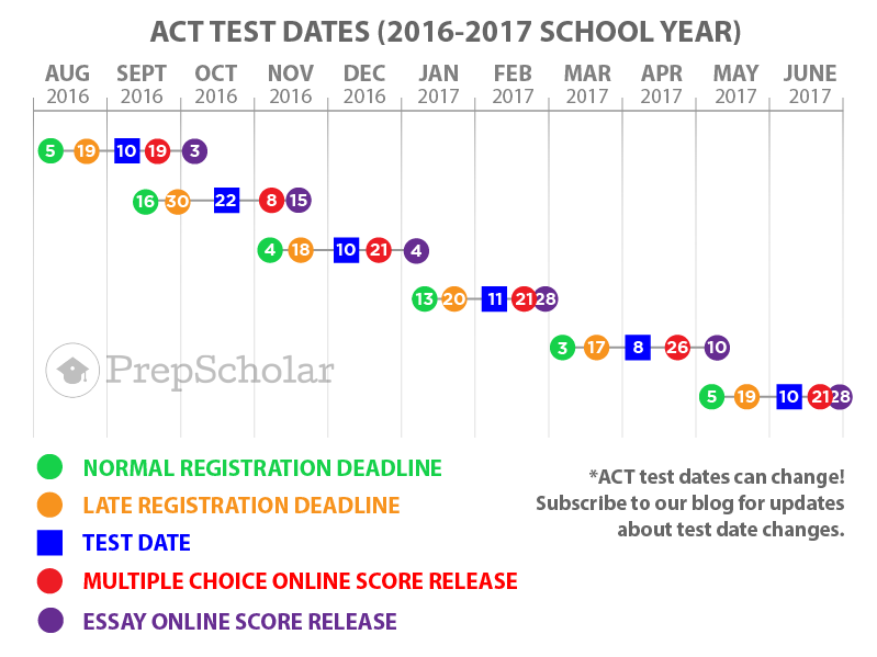 June act date