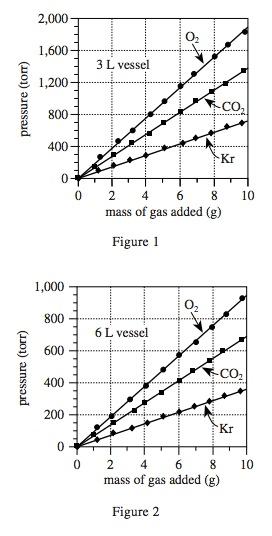 body_actscienceoxygengraphs.jpg