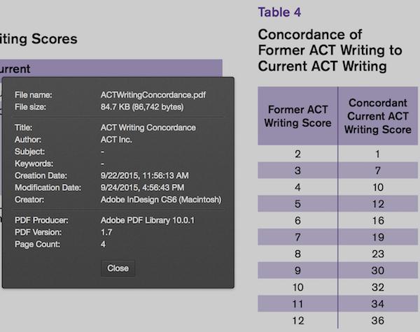 act essays scored 6