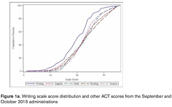 ap essay scoring scale