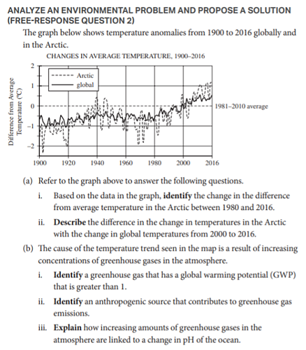 ap environmental science free response questions by topic