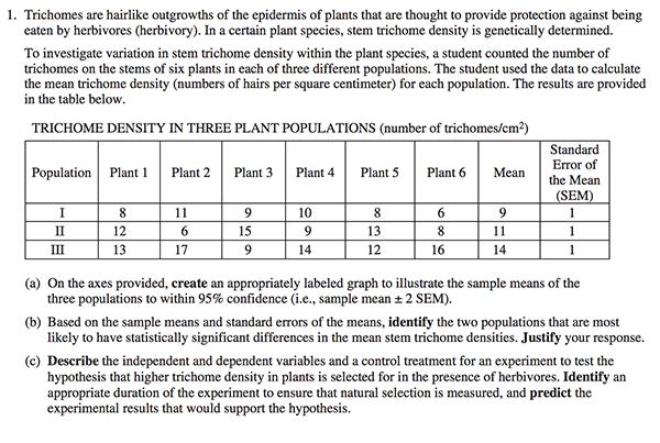 Ap biology essay questions ecology