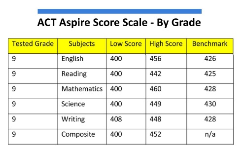 act essay scoring