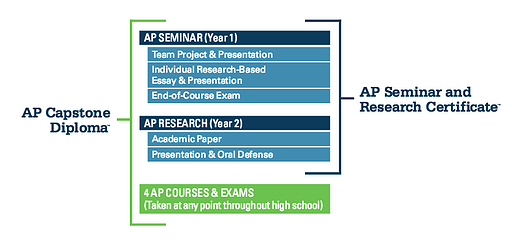 what is ap capstone should you do it  body capstoneoverview
