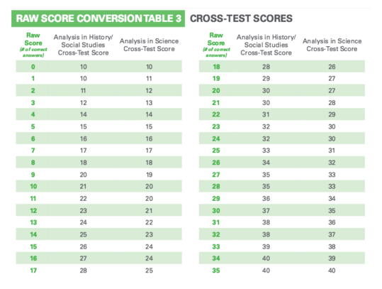 sat raw score conversion chart: Sat subject test raw score conversion chart math 1 what do sat