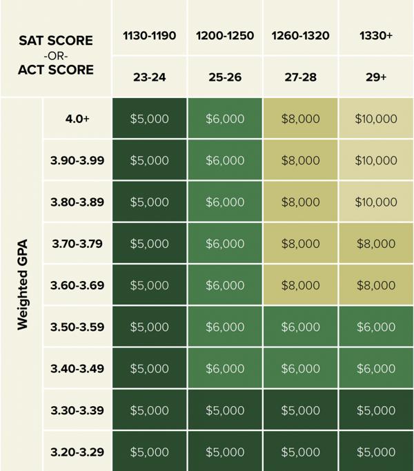 Guaranteed Scholarships Based on SAT/ACT Scores