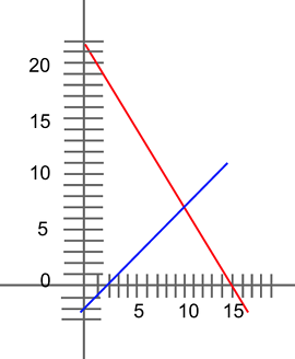 body_graph