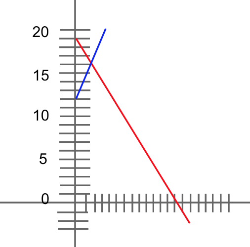 body_graph_example