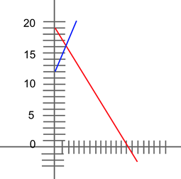 body_graph_example