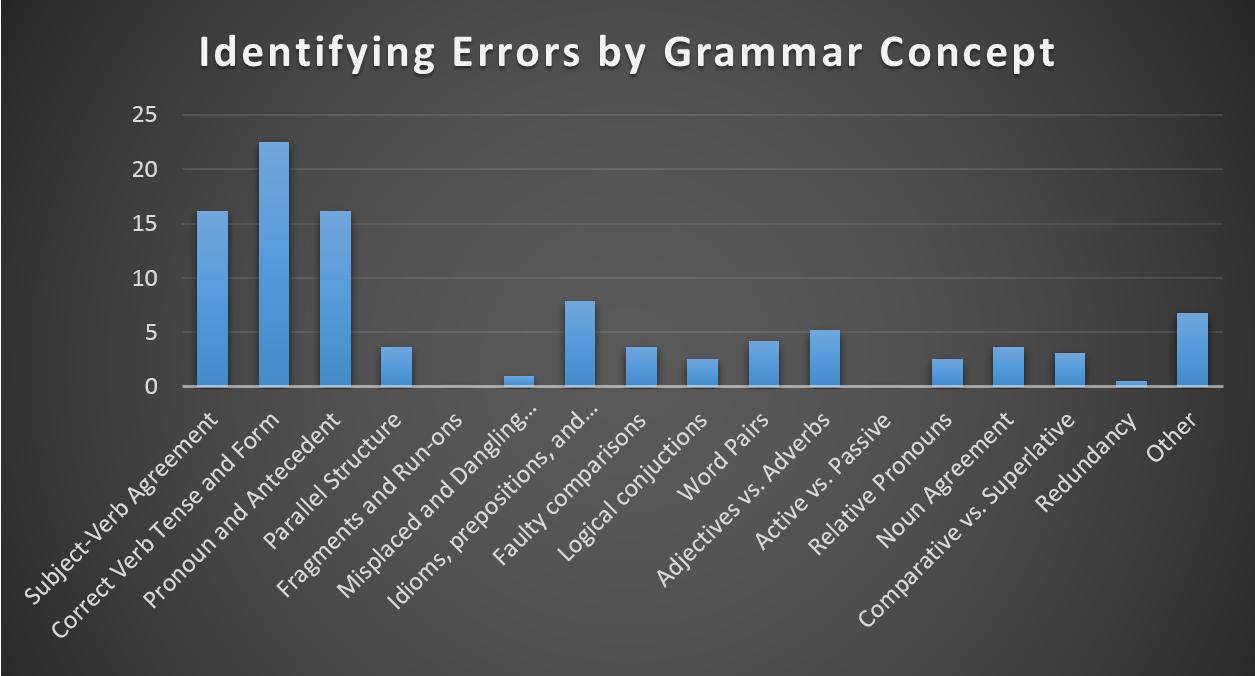 body_identifying_errors_grammar_breakdown