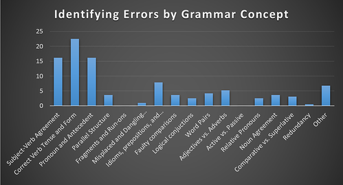 body_identifying_errors_grammar_breakdown