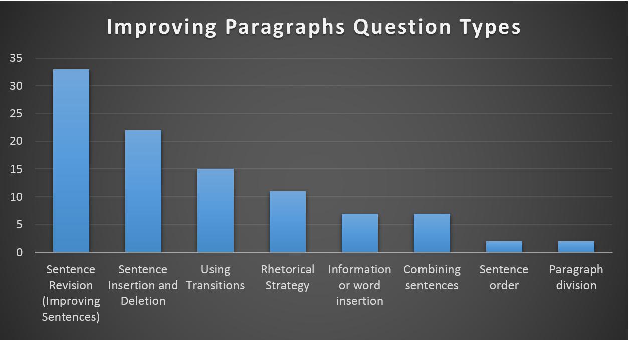 body_improving_paragraphs_question_breakdown