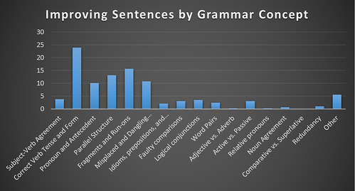 body_improving_sentences_grammar_breakdown