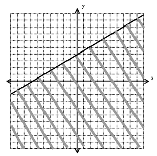 body_inequality_graph_less