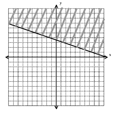 body_inequality_graph_more