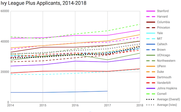 What Are the Ivy League Schools' Acceptance Rates for 2018?