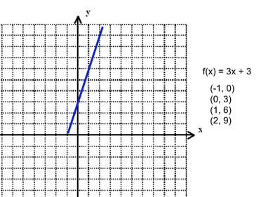 Algebra Functions on ACT Math: Lesson and Practice Questions
