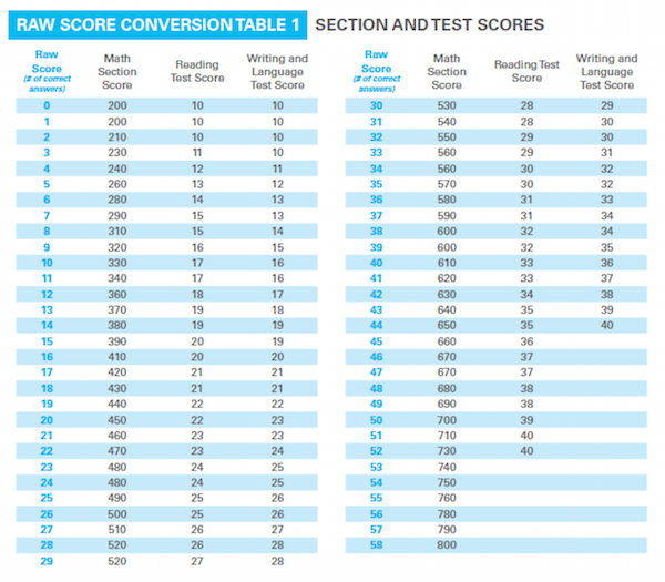sat conversion chart with essay The ultimate guide to sat scores  lengths versus essay scores on the new sat and found a high  and chart show that the average sat score to get.