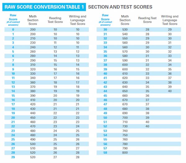Sat test score dates in Brisbane